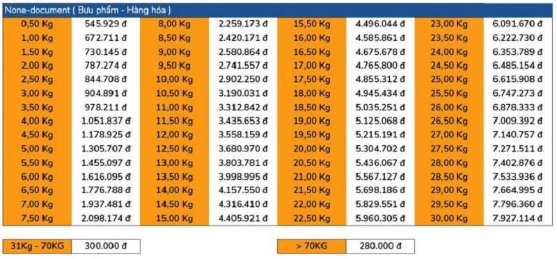 Bảng cước phí chuyển phát nhanh đi Pháp rẻ nhất hiện nay
