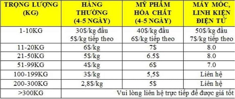 Bảng giá chuyển phát nhanh đi Thái Lan hiện nay